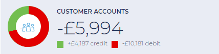 Monitor customer accounts on the XPOS Hub dashboard
