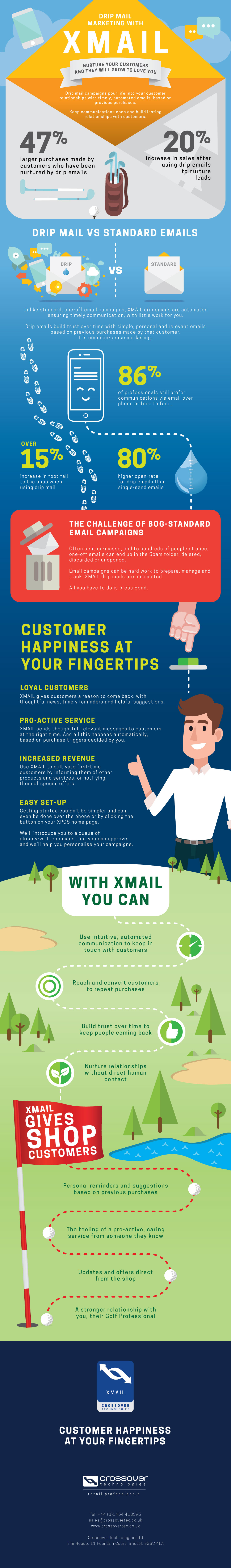 Drip Mail Marketing with XMAIL